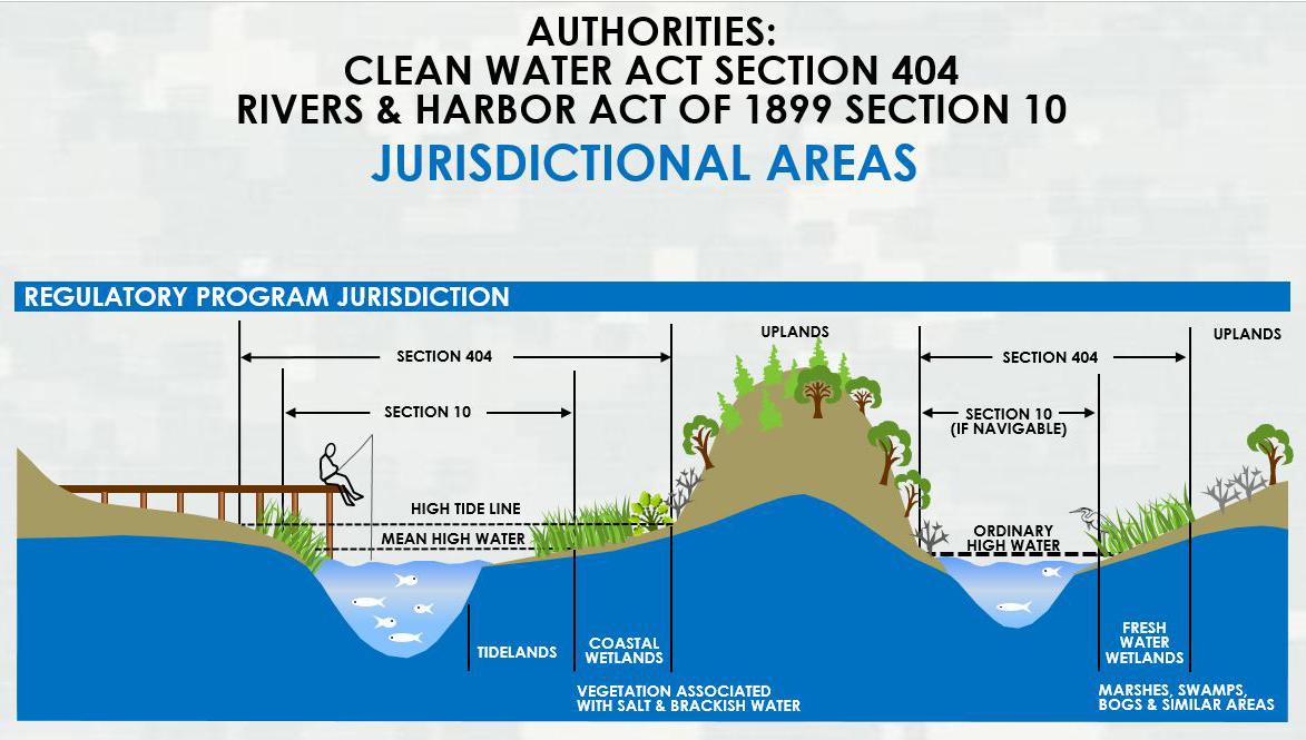 Alaska District > Missions > Regulatory > Jurisdictional ...