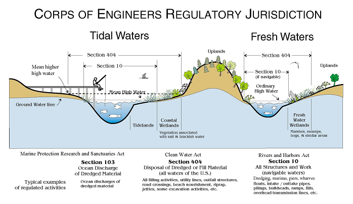 Alaska district missions regulatory jurisdictional there are two broad categories of waters that the corps has jurisdiction over navigable waters of the united states publicscrutiny Images